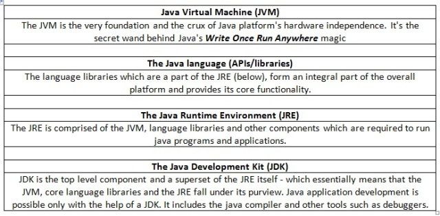 javaseoverview